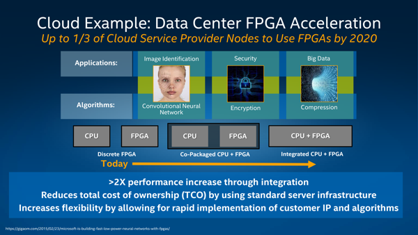 Integration von FPGAs in Datacenter