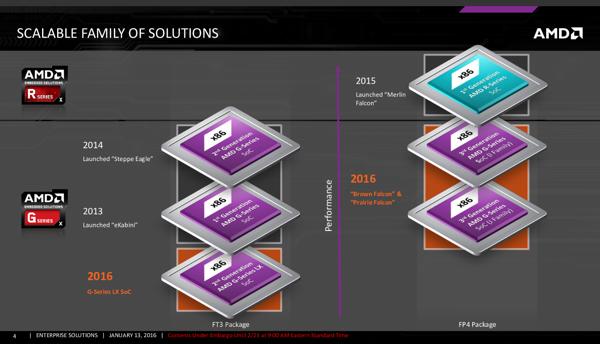 AMD Embedded G-Series SoCs