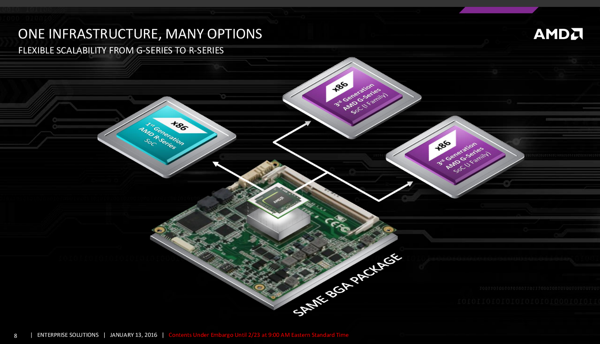 AMD Embedded G-Series SoCs