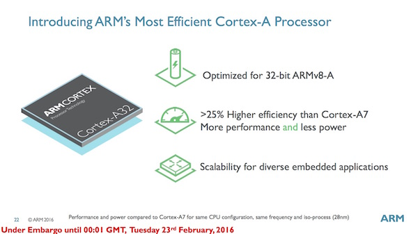 Positionierung des ARM Cortex-A32