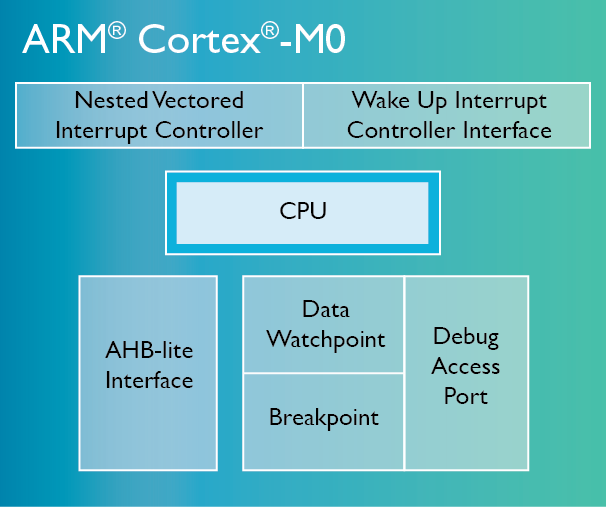 ARM Cortex M0 Blockdiagramm