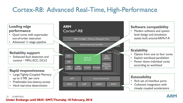Blockdiagramm des ARM Cortex-R8