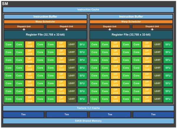 Blockdiagramm des Streaming Multiprocessors in der Pascal-Architektur