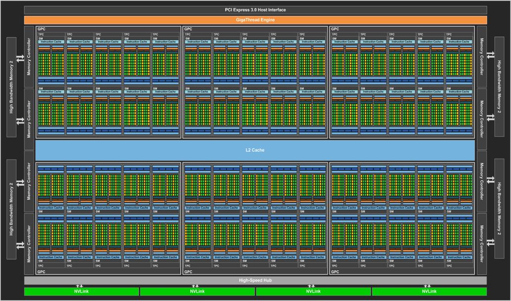 Nvidia Pr 228 Sentiert Die Geforce Gtx 1080 Auf Basis Der