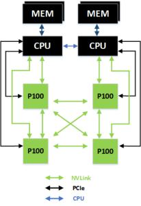 Сеть NVLink для подключения четырех Tesla P100