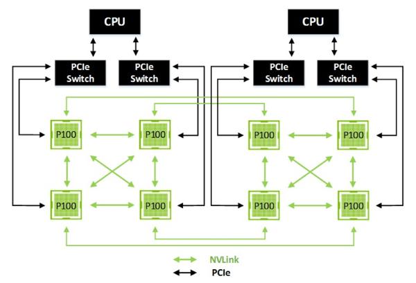 Сеть NVLink для подключения восьми Tesla P100