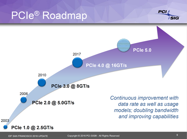 Roadmap zu den Standards von PCI-Express