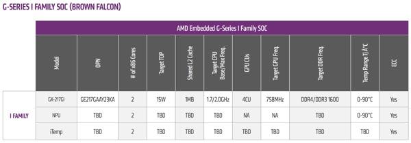AMD G-Series I-Family