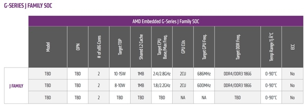 AMD G-Series J-Family