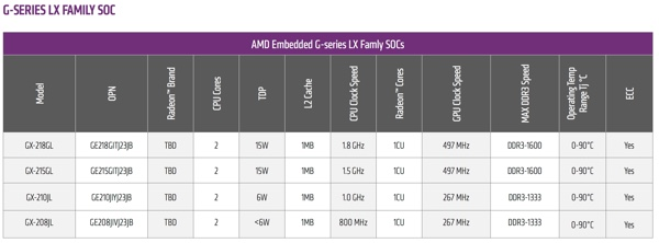 AMD G-Series LX-Family