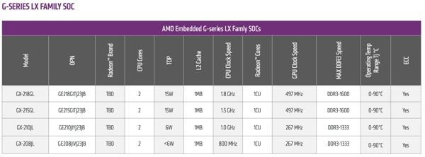 AMD G-Series LX-Family