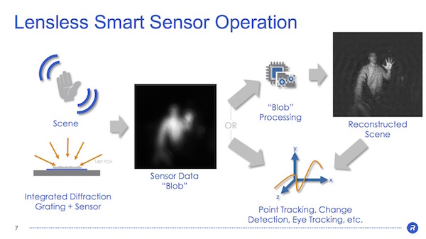 Rambus Lensless Smart Sensors