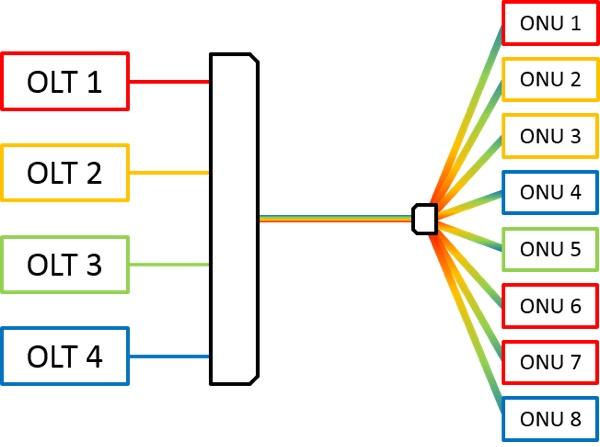 Neuer Standard für Glasfaser ermöglicht bis zu 10 GBit/s ...