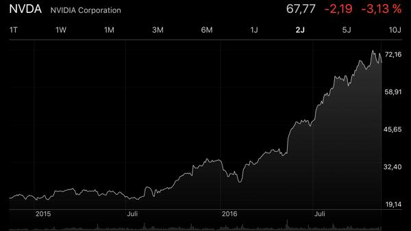 Nvidia Börse