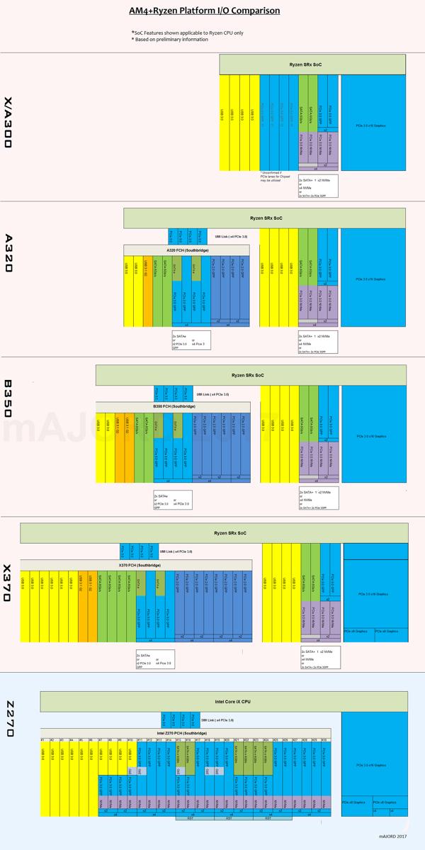 I/O-Ports und PCI-Express-Lanes - RYZEN-Chipsätze vs. Z270