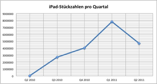 Apple-QuartalQ22011-iPad