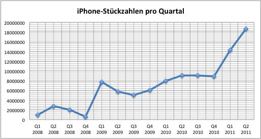 Apple-QuartalQ22011-iPhone