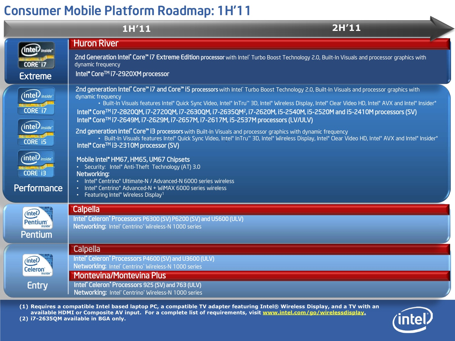 Intel-Roadmap-11022011-2
