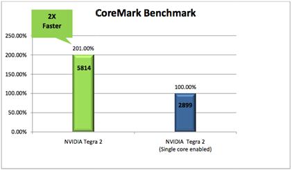 Ausblick: NVIDIA Tegra 2 mit Dual-Core ARM
