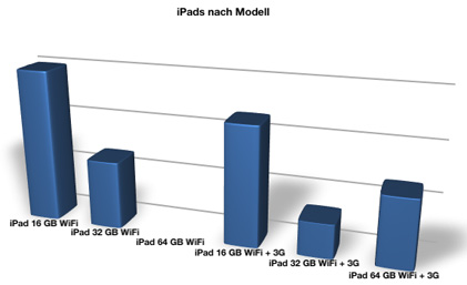 iPad_Diagramm_2