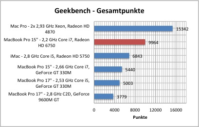 mbp-early2011-bench-1