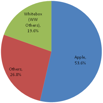 displaysearch_tablet_apple_whitboxes_q1_2011