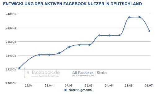 allfacebook facebook nutzer deutschland rueckgang