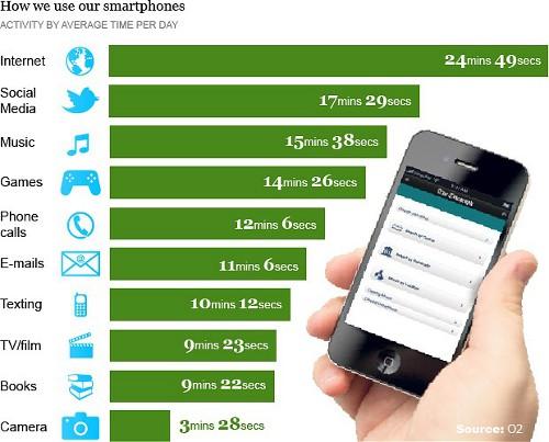 Smartphone_nutzung