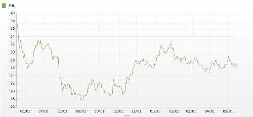 Facebook ein Jahr an der Börse: Der Verlauf des Aktienwertes