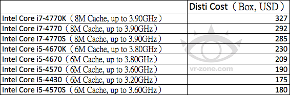 vr zone intel haswell pricing