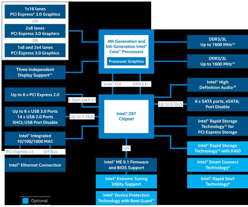 Intel Core i74790 im Nachtest  Hardwareluxx