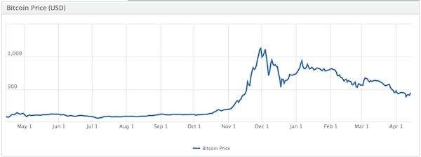 bitcoin in euro auszahlen