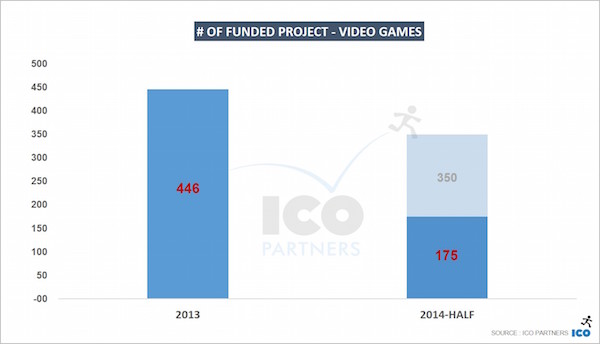 ico partners of-funded-project-Video-Games k