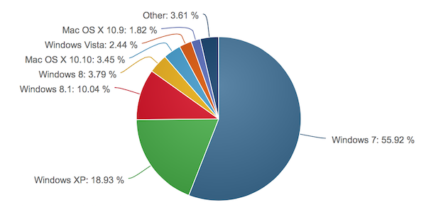 net applications os marketshare jan15 k