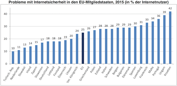 eurostat internetsicherheit eu k