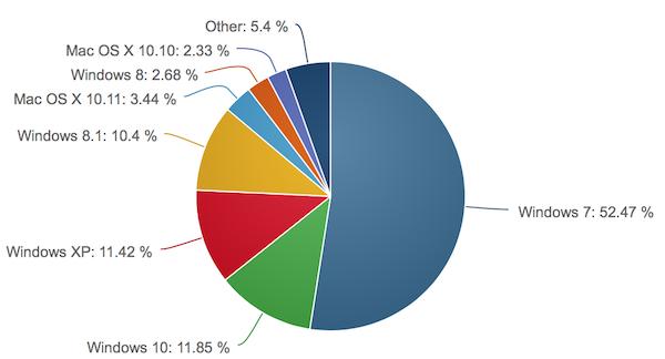 netapplications januar16 k