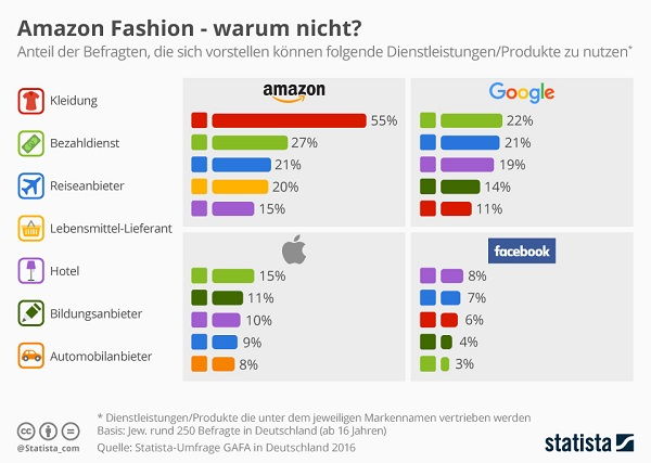 Amazon Fashion Infografik