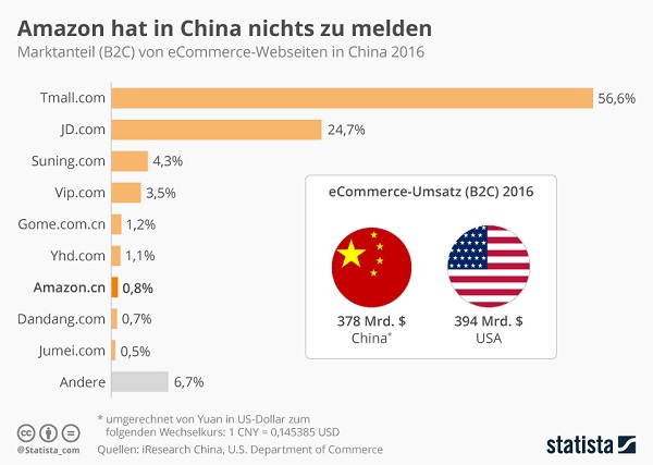 Amazon in China 2016