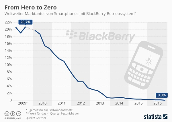 BlackBerry Infografik 2017