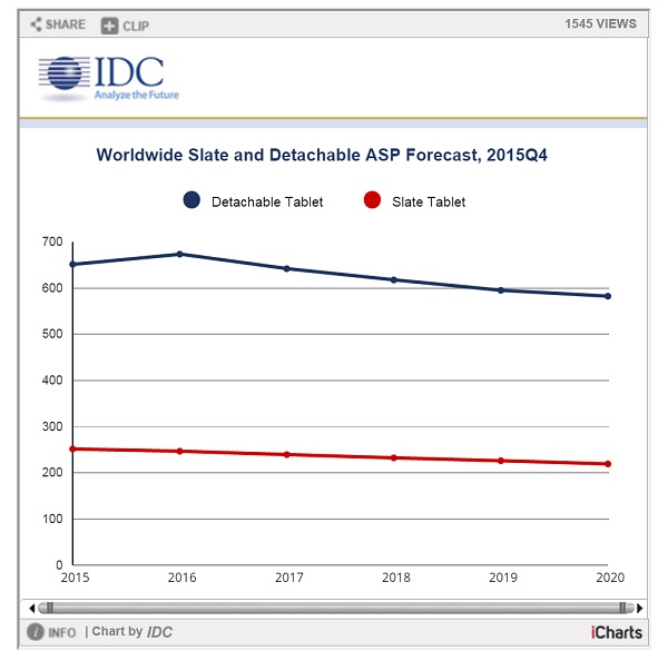 idc detachables 2016 und 2020 diagramm