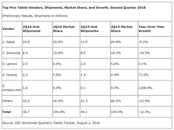 idc tablets august 2016
