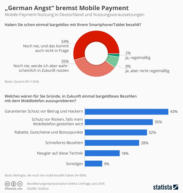 mobile payments german angst