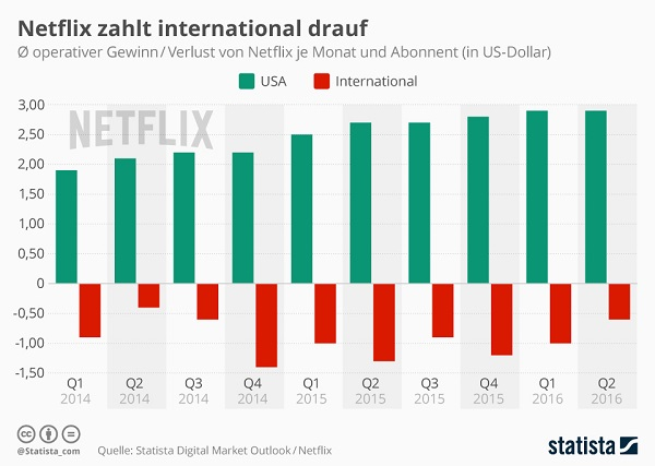 Netflix Gewinn Verlust international pro Kunde