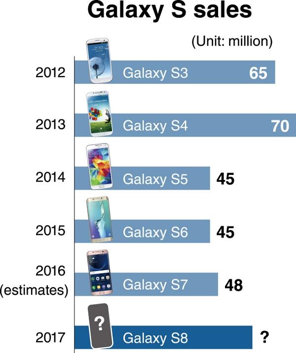 Samsung Galaxy S Auslieferungsmengen