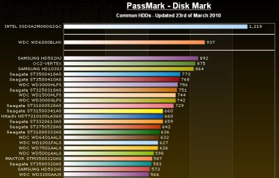 wd6000blhx_benchmark_s