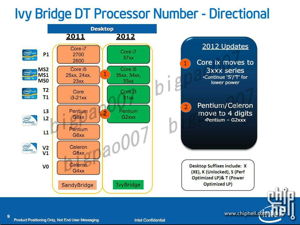 intel_ivy_bridge_bz