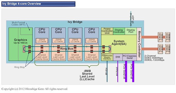 intel ivy_bridge_585_4