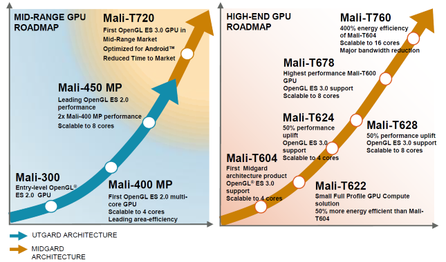 Mali-T720-and-T760-graph