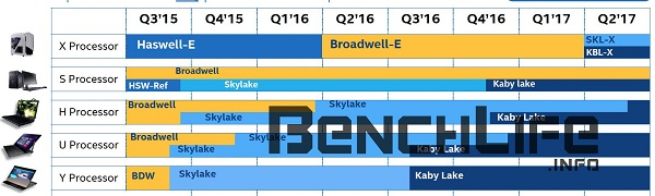 Intel Skylake X and Kaby Lake X Leaked Roadmap