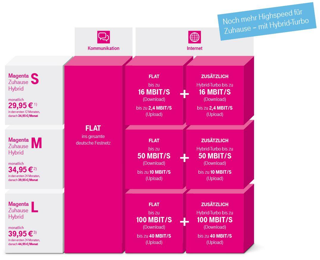 Hybrid Tarif Telekom